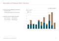 RECORD LETTING<br> ACTIVITY IN 2016