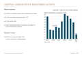 CENTRAL LONDON OFFICE<br> INVESTMENT ACTIVITY