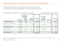 PROFORMA IMPACT OF MAJOR PROJECTS AND DISPOSALS